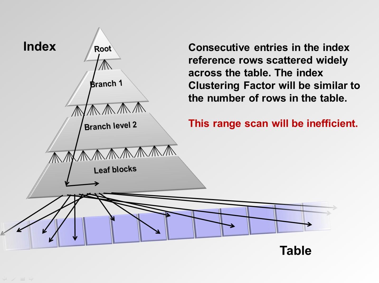 oracle random number generator in range